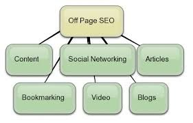 SEO experts in Hyderabad | seo experts in Hyderabad, Bangalore, Pune, Bombay, Delhi, Chennai Affordable SEO services are excellent after you have a business that caters to a particular market which has no noted business rivals. One necessary factor that you just should always do is to question a company's SEO ways and techniques to rule out the employment of any negative techniques. Their answers ought to satisfy all of your doubts, and if they do not you ought to continue looking.