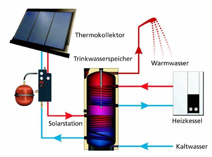 Wie eine thermische Solaranlage funktioniert