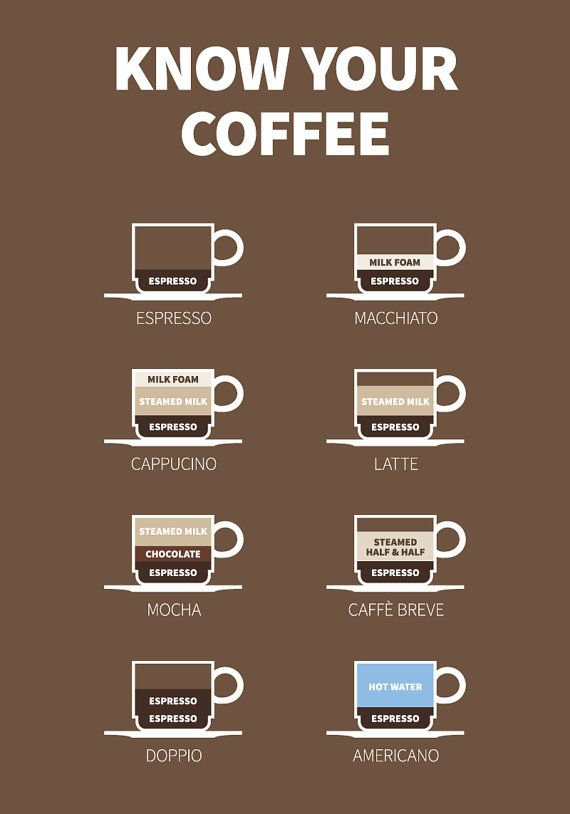 Be aware.Know the difference.Know your coffee.