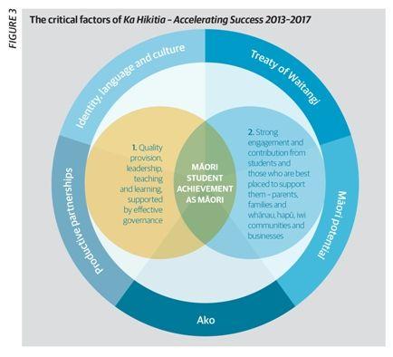 Ka Hikitia critical factors diagram.