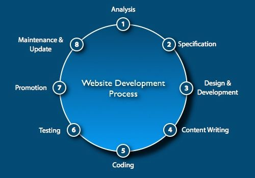 If you are creating a website that is stunning then there are people who are yet to find it. This is where business website development can help. Call at +44 20 3289 3055/+1-213-985-3055/+91-731-4041450/+91-731-4038486 or Email at info@mmfinfotech.com