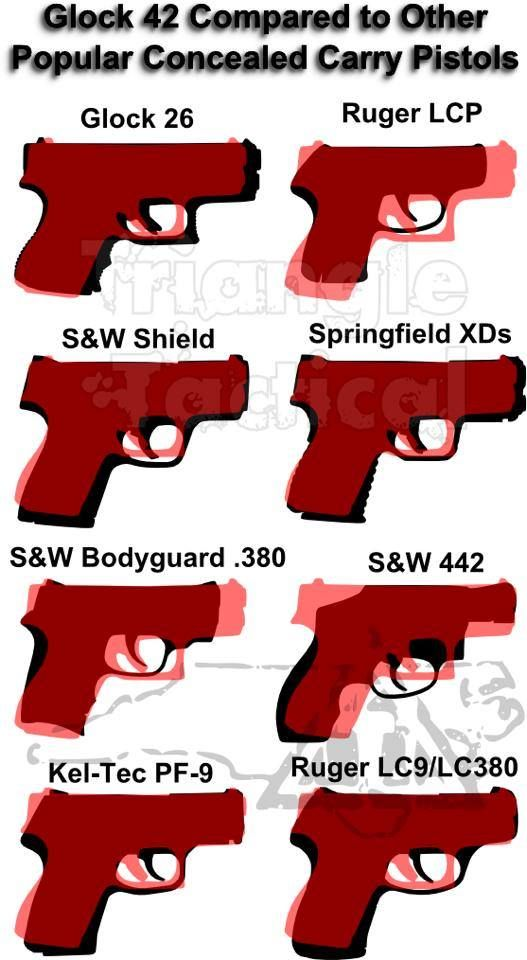 For anyone interested in the new Glock 42, here is its size compared to other common carry guns.