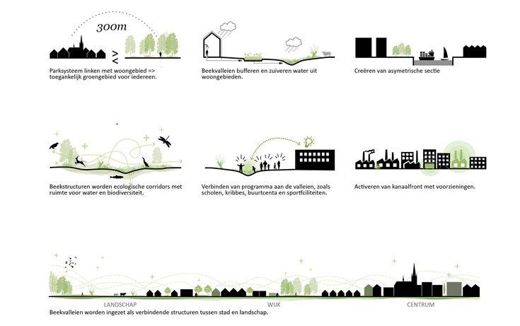 Groenplan Roeselare – BUUR
