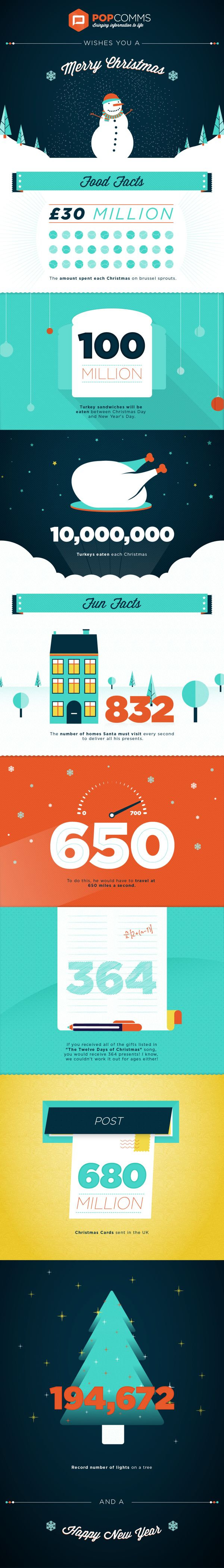 POPcomms christmas e-card infographic by Nick Kelly, via Behance