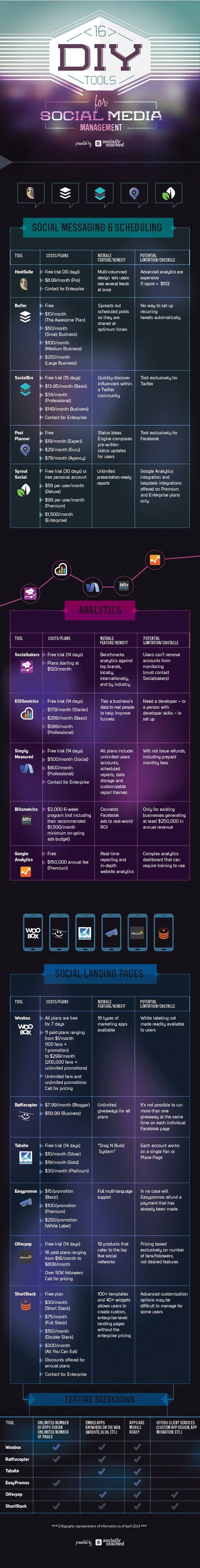 #infographie 16 outils de Community Management à tester via @EAlchimie #RéseauxSociaux