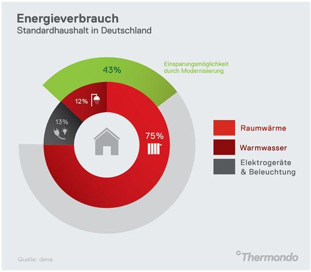 Energieverbrauch eines Standardhaushalts in Deutschland | thermondo.de
