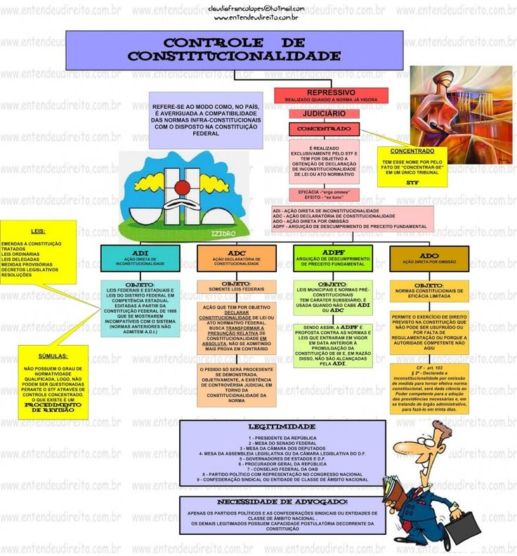 Doritos e deveres fundamentais direito constitucional pdf