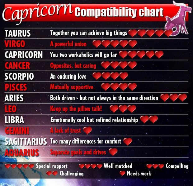 best love matches for zodiac signs Chinese compatibility in regards to love and sex by sexual astrology read how the stars influence your sex life dating, sex, relationship, and love horoscopes.