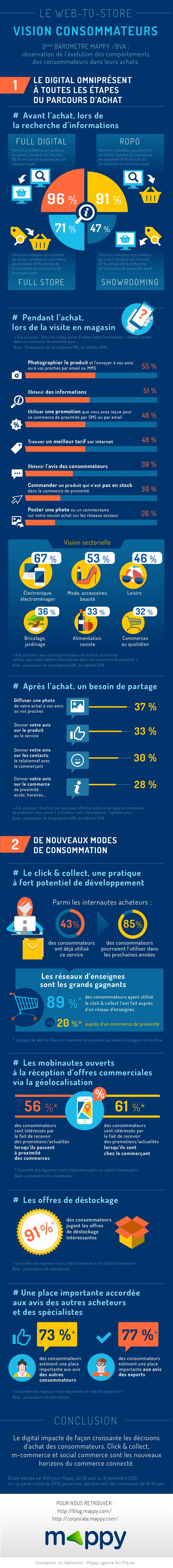 Infographie web-to-store consommateurs 2015