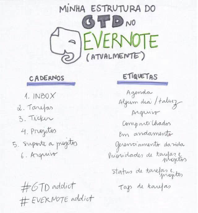 Minha estrutura do GTD no Evernote (atualmente), ou caderno X etiquetas
