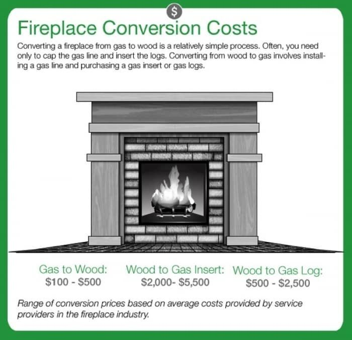 Gas Fireplace Insert, Wood Fireplace To Gas Conversion Cost