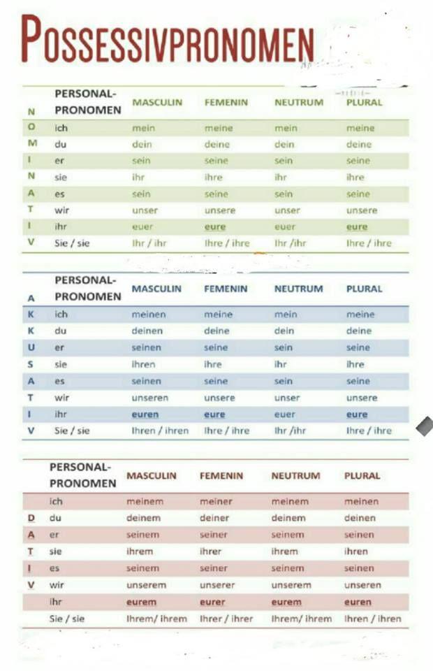 german possessive adjectives chart