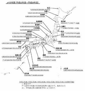 図:降水中のpH分布図