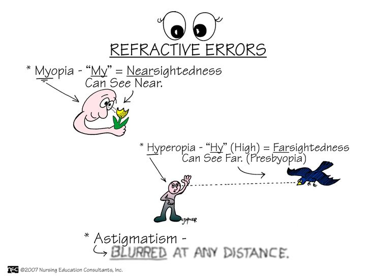 Refractive Errors Refractive errors include myopia, hyperopia, presbyopia, and astigmatism, eye conditions that are very common. Most people have one or more of them. Refractive errors can usually be corrected with eyeglasses or contact lenses. Although presbyopia is not completely understood, it is thought that the lens and its supporting structures lose the ability to make the lens longer during close vision effort.
