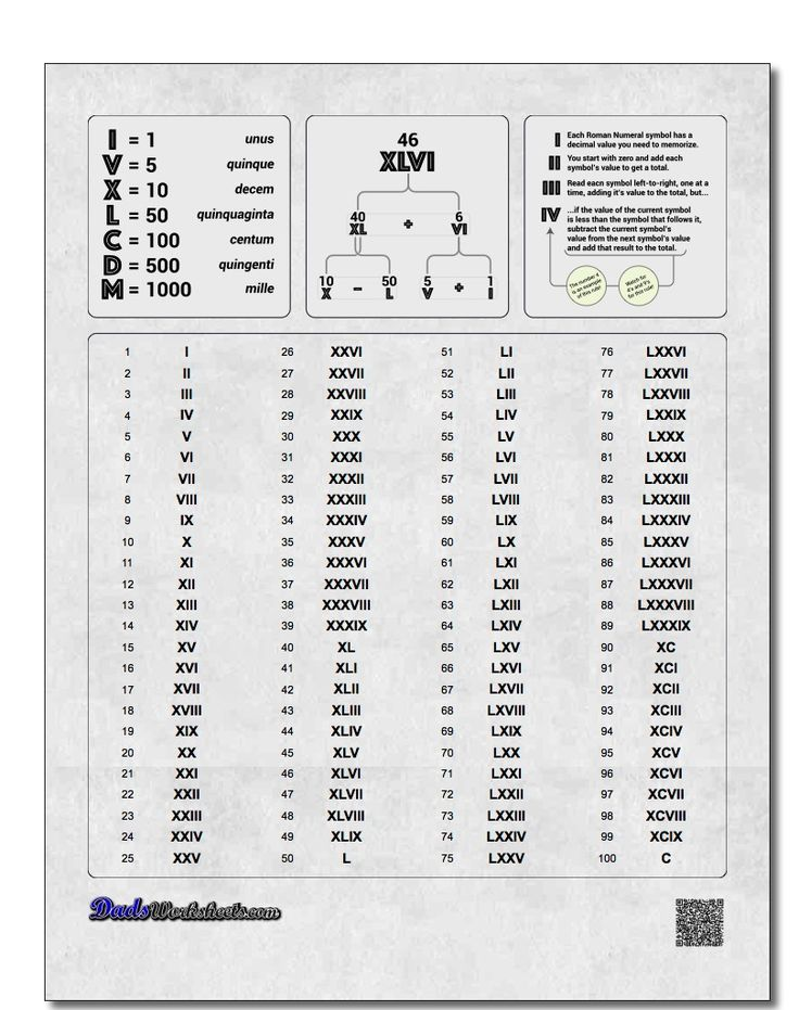 Whether you are trying to learn how to read and write Roman numerals, or if you just need a 'cheat sheet' for quick reference, our Roman numerals chart will have you working with this ancient number system in no time flat. http://www.dadsworksheets.com/charts/roman-numerals-chart.html?utm_content=buffer52af8&utm_medium=social&utm_source=pinterest.com&utm_campaign=buffer #math #worksheets #printable #romannumeral #chart