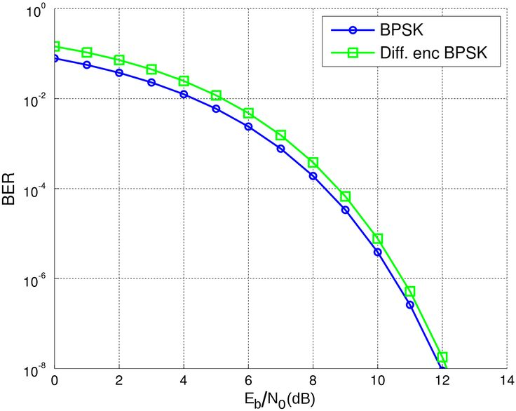Bit Error Rate Curves - BPSK (Binary Phase Shift Keying) vs DEPSK (Differentially Encoded Phase Shift Keying)