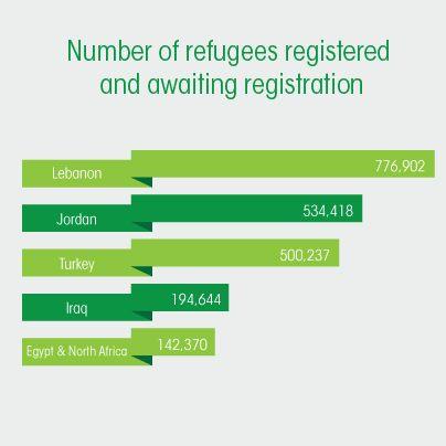 Oct2013. Number of #refugees. #syria