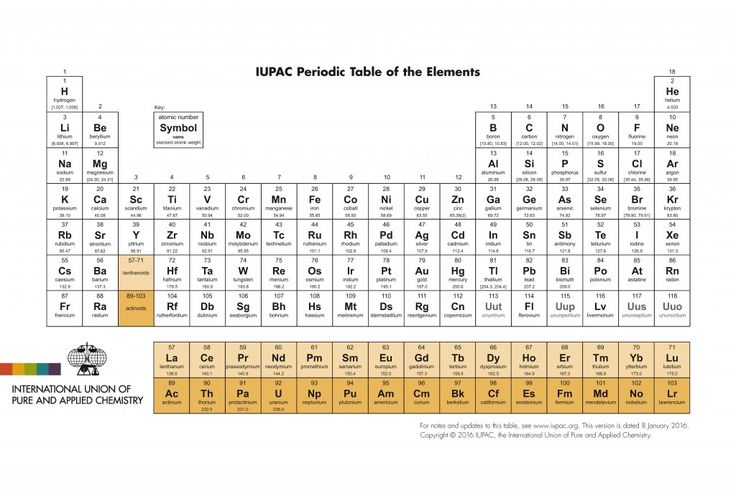 Periodic Table of Elements IUPAC