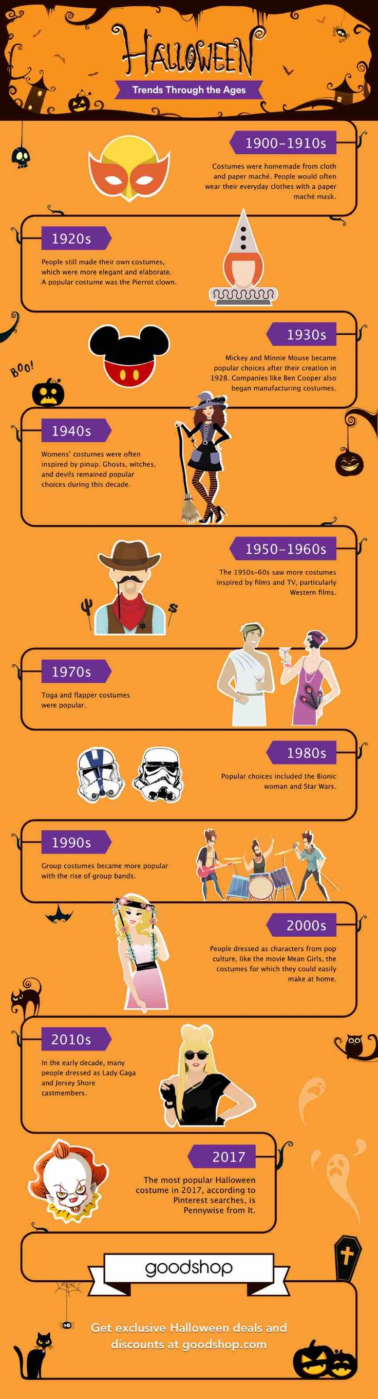 Halloween costumes through the ages from https://blog.goodshop.com/2017/10/25/halloween-costume-trends-ages/  DIY Halloween Costumes, Halloween costumes ideas, Creative Halloween costumes, Easy Halloween costumes, Last minute Halloween costumes, Blonde Halloween costumes, Family Halloween costumes #Halloween #HalloweenCostumes