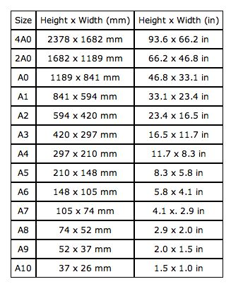 Paper size conversion chart