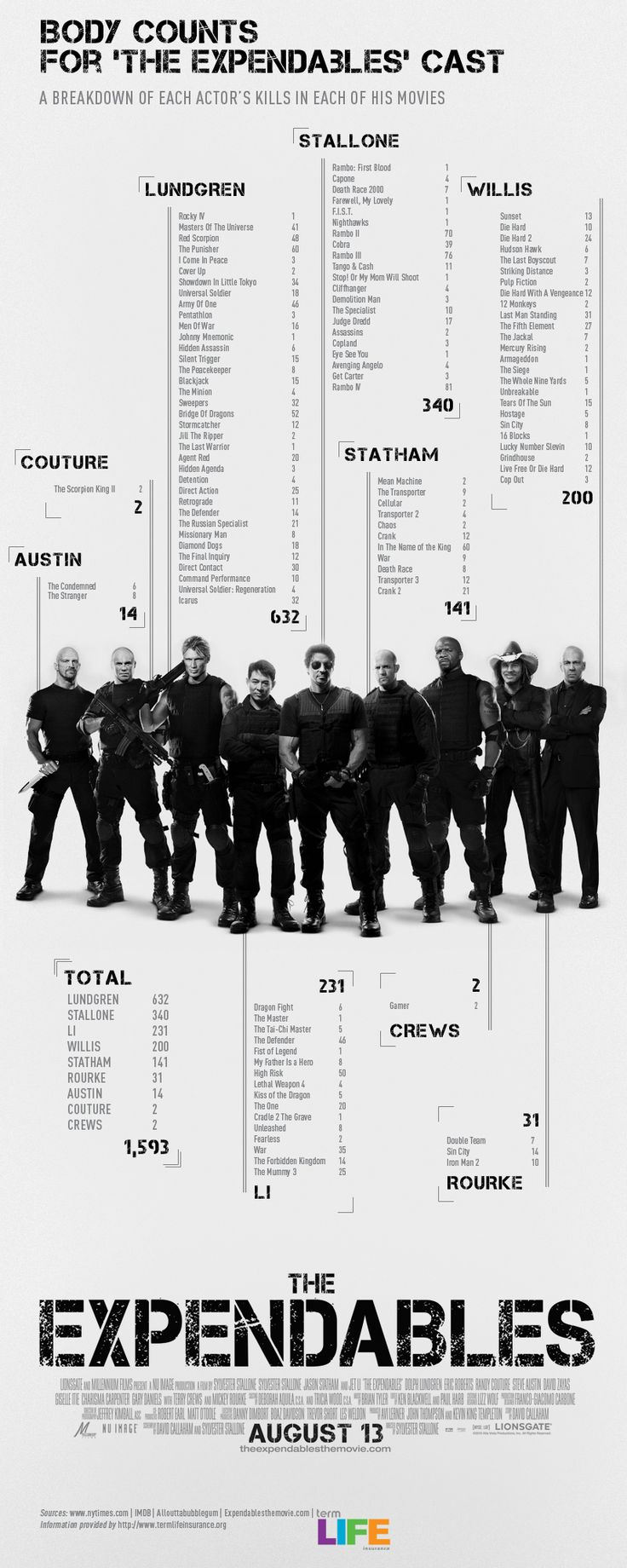 Kill Counts of the cast of the Expendables / via christine yen / what, lundgren??