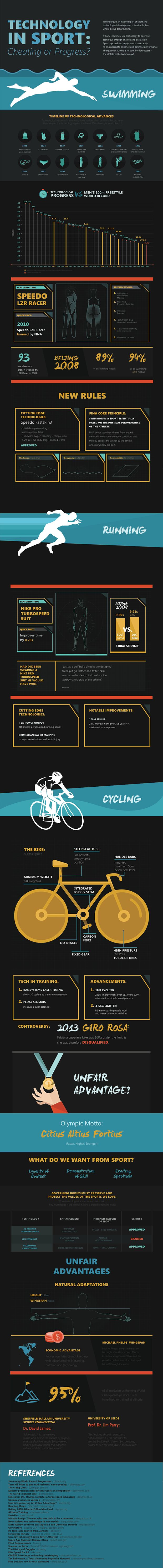 Infographic: Is Technology Ruining Endurance Sports?