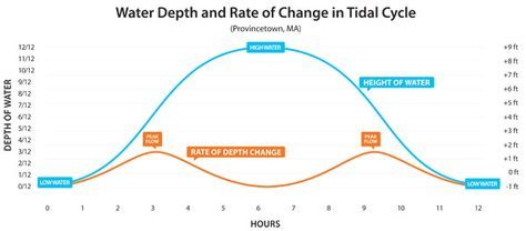 Understanding the Rule of Twelfths for Tide Prediction | Sail Magazine. Simple technique to learn and apply.