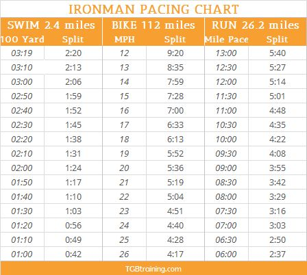 8 best TRAINING CHARTS images on Pinterest Ironman triathlon - marathon pace chart