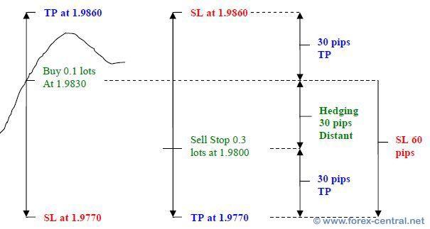 Operațiunile de Short-Selling și Hedging pe piețele bursiere