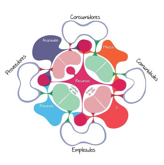 Modelo de negocio social Business life. (Herramienta canvas)   Por Javier Silva y Santiago Restrepo.  Business life.  www.businesslifemodel.com   innovación social