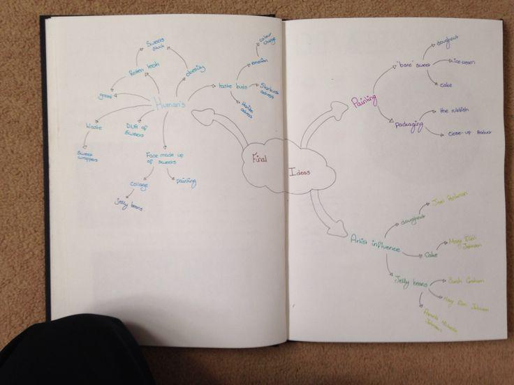Final piece idea mind map