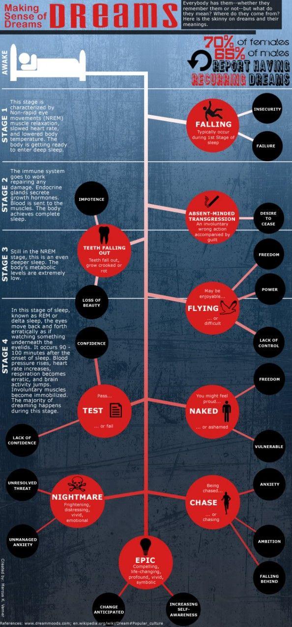 Making Sense of Dreams Infographic