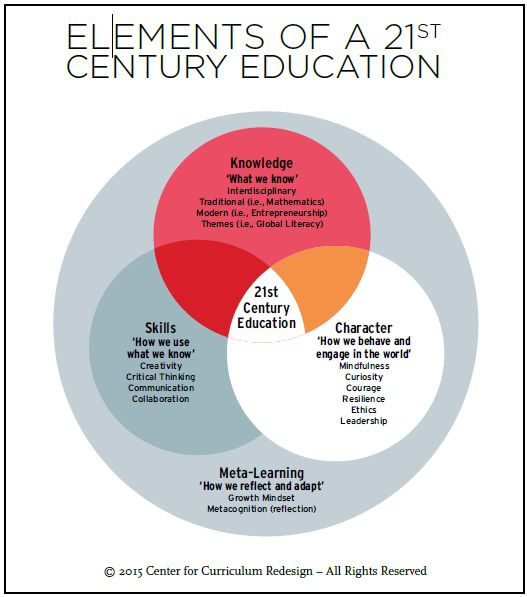Venn diagram: 3 circles; intersection is 21st C Ed. 1st circle: Skills - 'How we use what we know': Creativity, Critical Thinkin