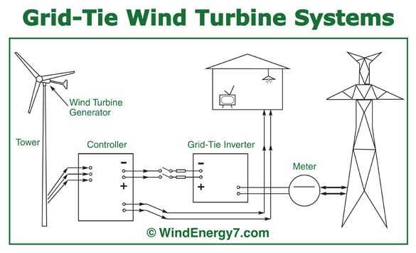Windmills  The Most Efficient Wind Generators For