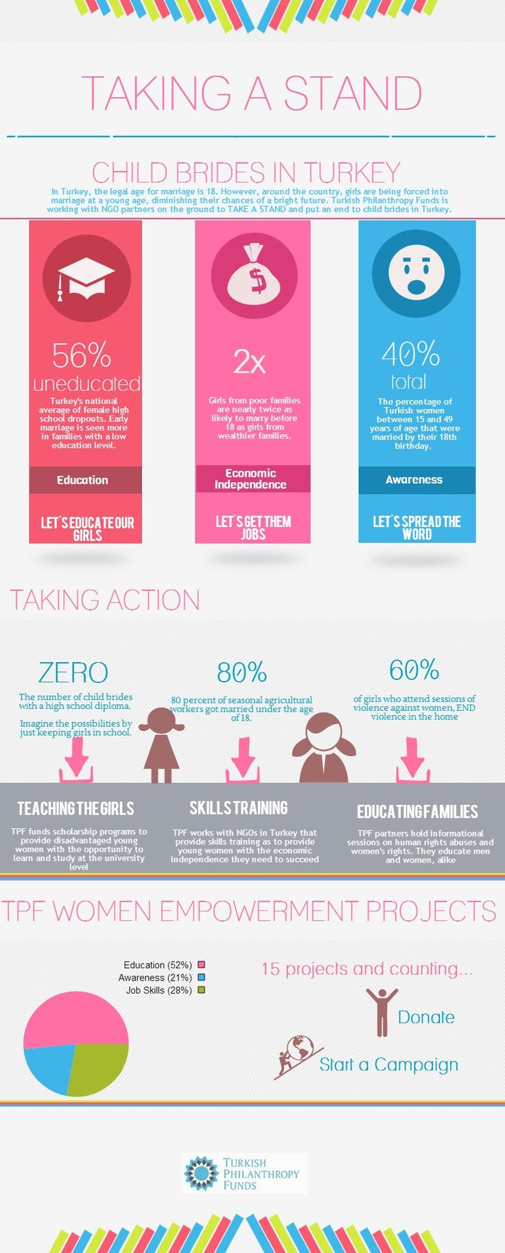 31 best gender equality images on pinterest equality info infographic 40 of girls in turkey were married before the age of 18 nvjuhfo Image collections
