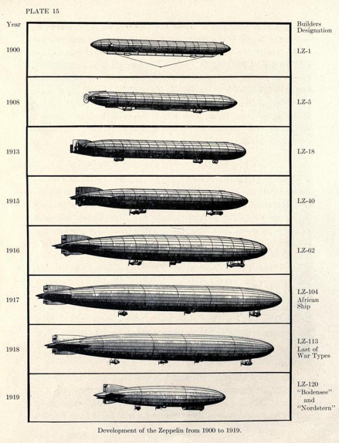Zeppelines en desfile