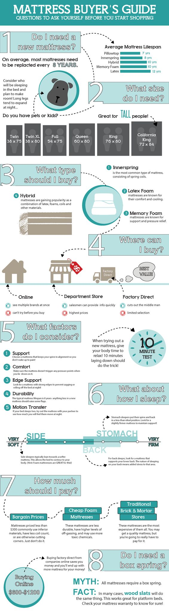 Do You Need A New Mattress Here Is Great Guide To Help