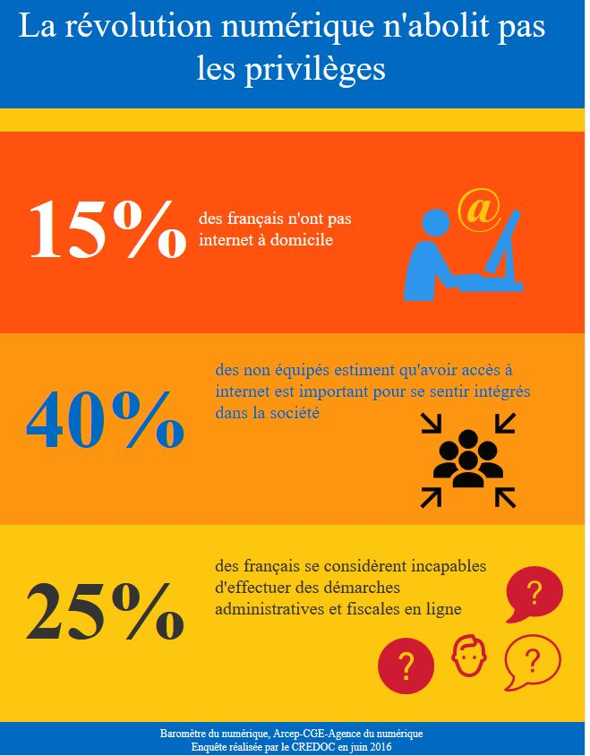 """""""La révolution numérique n'abolit pas les privilèges""""  @Silvae via a-brest http://www.a-brest.net/article20337.html #infographic @Venngage"""