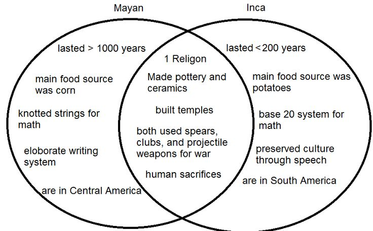 aztecs vs incan Compare and contrast the inca and aztec civilization in terms of religion, politics, social structure, etc  politics, social structure, etc which  the aztecs.
