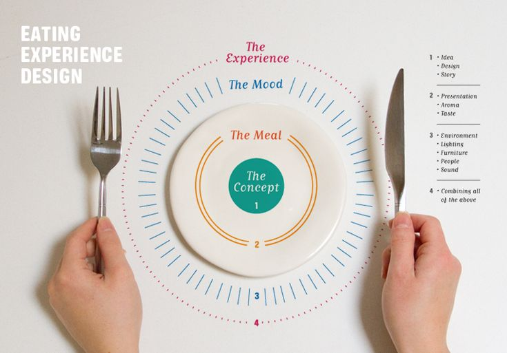 Eating Experience Design / Lisa Mishima of Look. Listen. Smell. Eat.