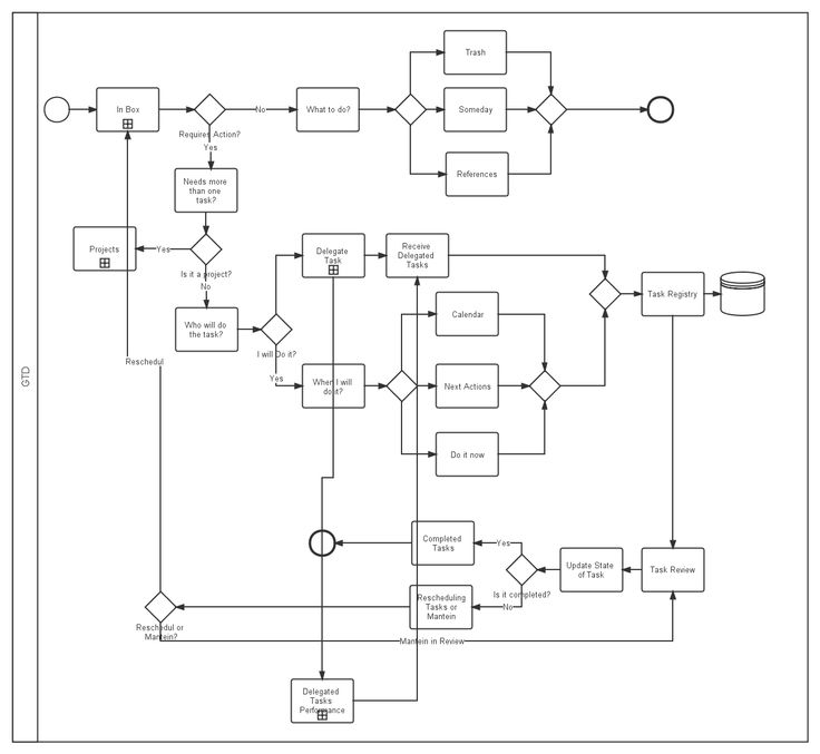 #BPMN model for GTD (Getting Things Done) process by +José Ramón Pais Curto, inviting you to collaborate with the model design.