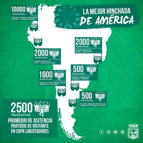 Somos #LaMejorHinchadaDeAmérica Un promedio de 2.500 personas por partido de visitante en la Copa Libertadores así lo confirman #GraciasHinchadaVerdolaga
