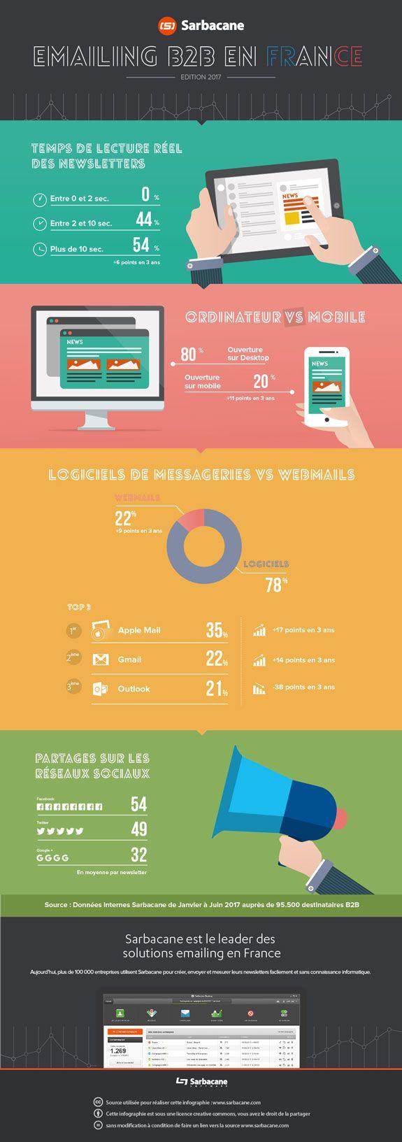 Les chiffres 2017 de lemailing B2B en France en infographie