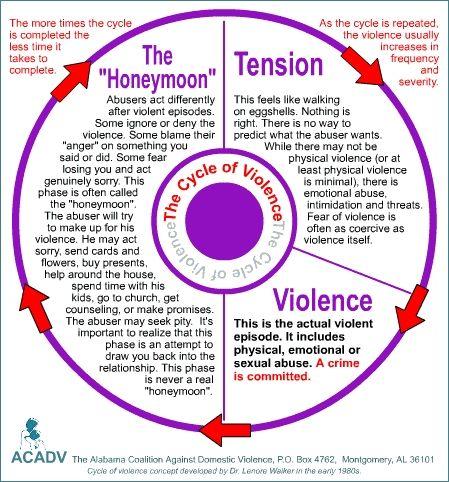 Domestic violence wheel honeymoon phase of dating 6