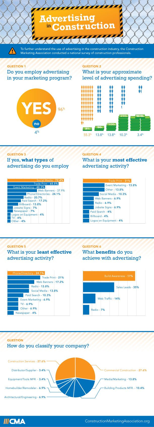 Advertising in Construction Infographic #advertising #construction #infographic