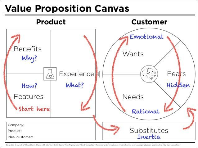 value proposition canvas template - Google Search. If you like UX, design, or design thinking, check out theuxblog.com