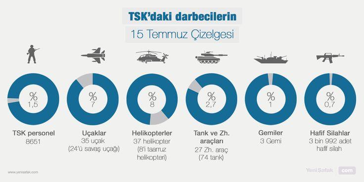 TSK'daki darbecilerin 15 Temmuz Çizelgesi Uçaklar, tanklar, helikopterler... Darbe girişiminde kullanılan tüm güçler.