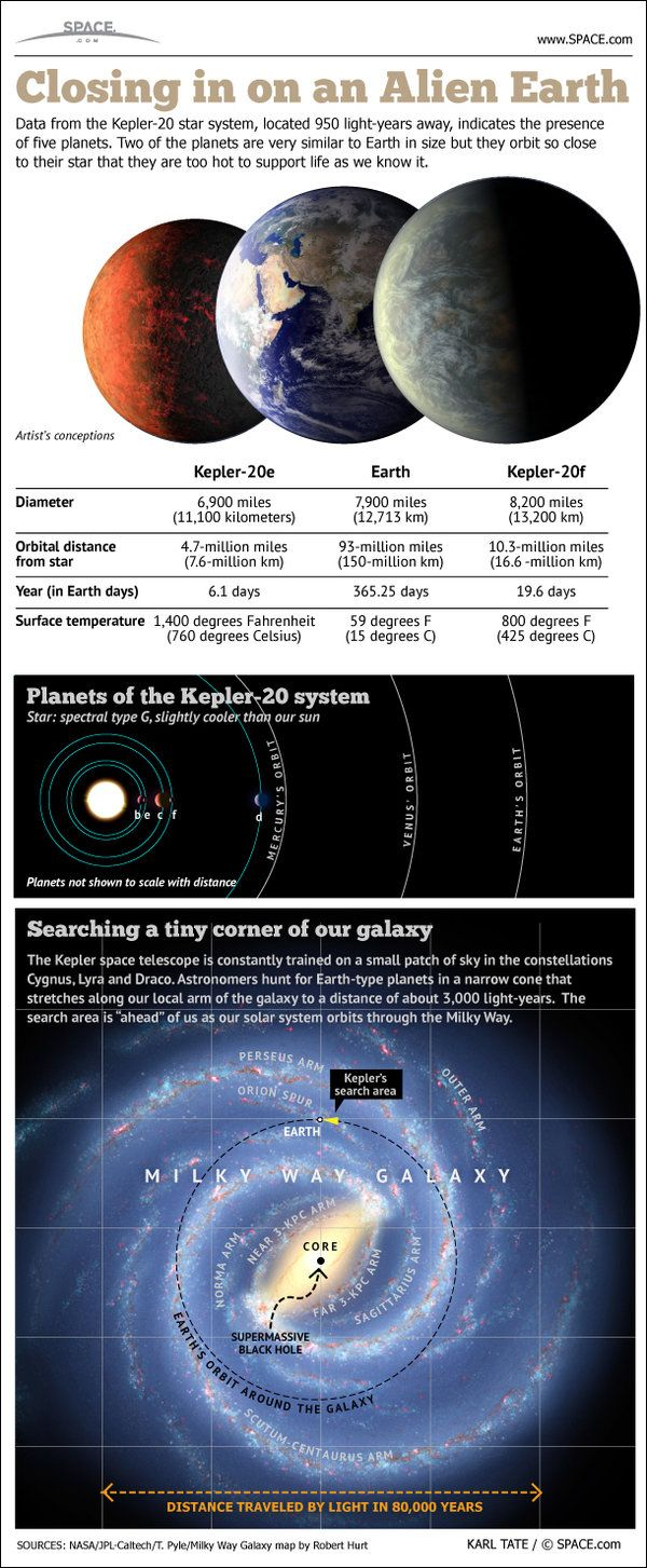 At Last Earth Sized Alien Worlds Infographic Space And