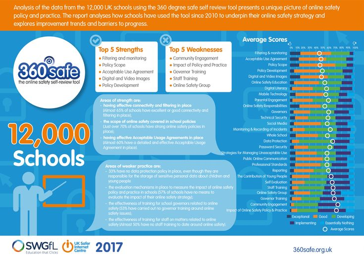 Primary schools close the gap in online safety education: latest 360 report finds