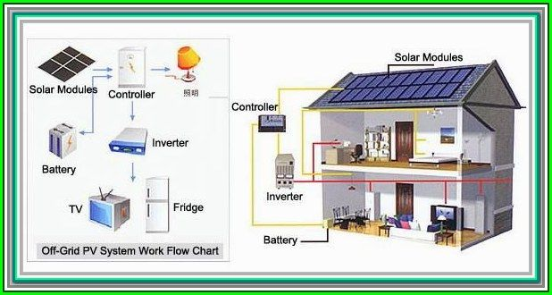 Garden Solar Energy Tips That Can Save Your Life You Can Get More Ideas By Clicking On The Image Solar Energy Projects Solar Power House Solar Energy Diy